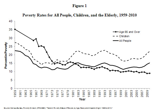 "essay on poverty in usa Poverty and education: finding the way forward 3 executive summary and highlights more than one in five us children live in ""official"" poverty today, with an even higher rate for black and."