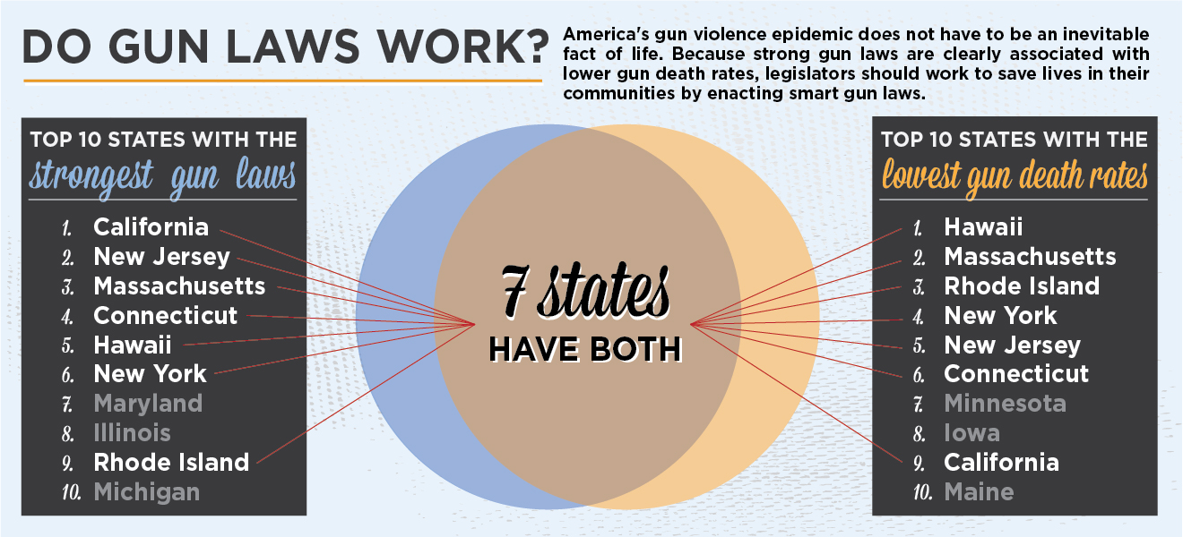 gun laws in new jersey New jersey is known for having some of the strictest gun control laws in the country proponents of these enhanced restrictions argue that it makes the state safer and prevents crime opponents argue that such constraints.
