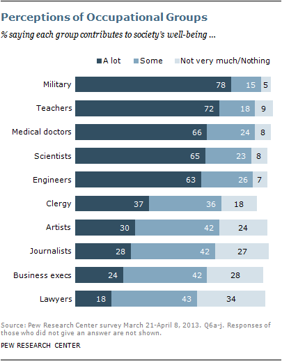 pew perception of occupations 2013