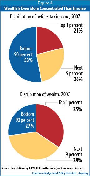 cbpp wealth and income distribution