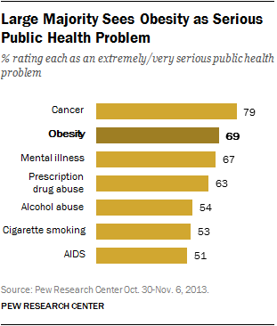 PEW obesity health issues