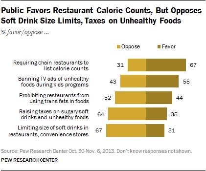 PEw obesity views