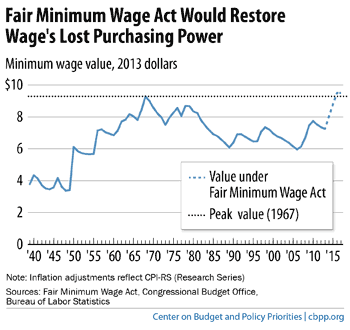 Minimum Wage over time