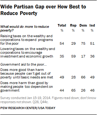 PEW partisan differences on poverty 2014