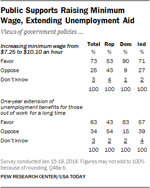 PEW party views on minimum wage