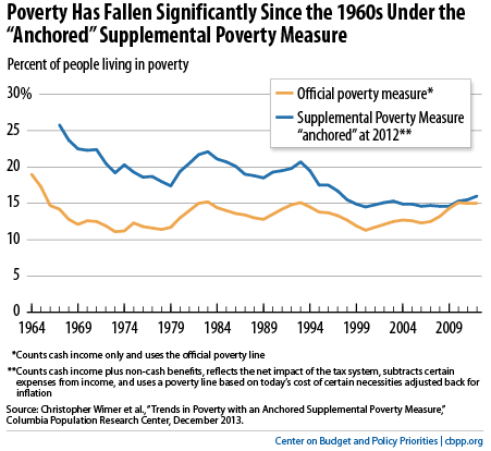 cbpp poverty rate 2014