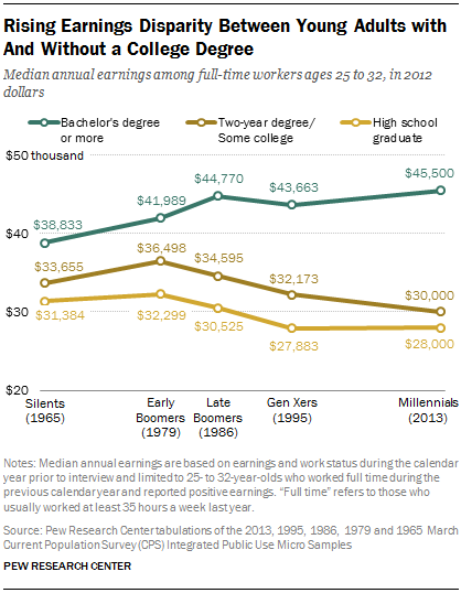 Pew education income disparity