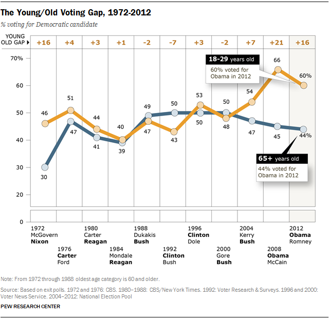 PEw voting by Age Over Time