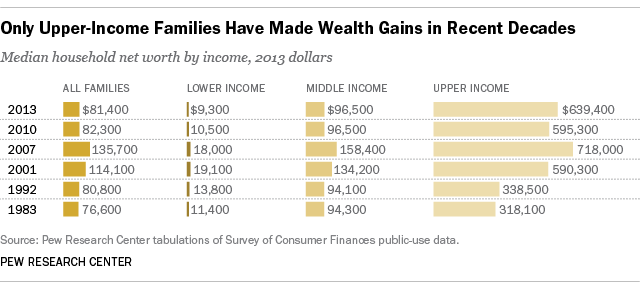 pew wealth gains over time
